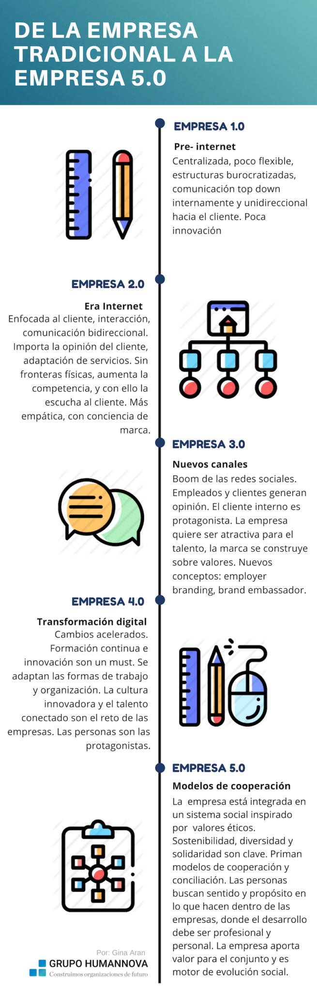 Infografía- de la Empresa tradicional a la empresa 5.0.