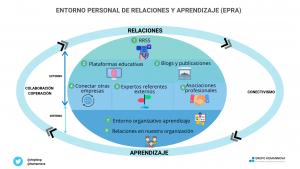 entorno aprendizaje y relaciones